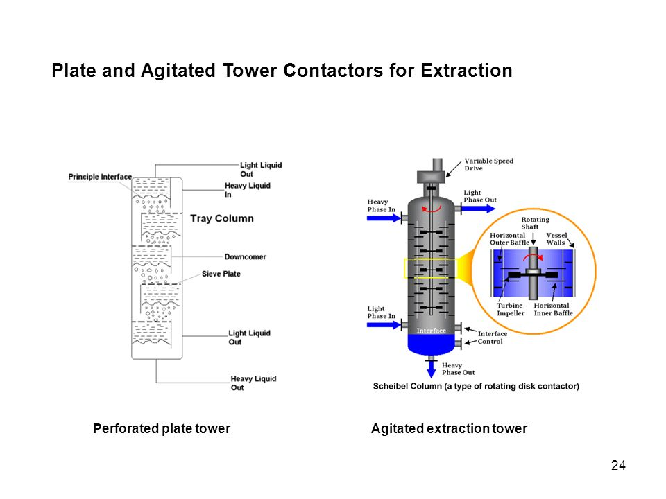 Plate and Agitated Tower Contactors for Extraction