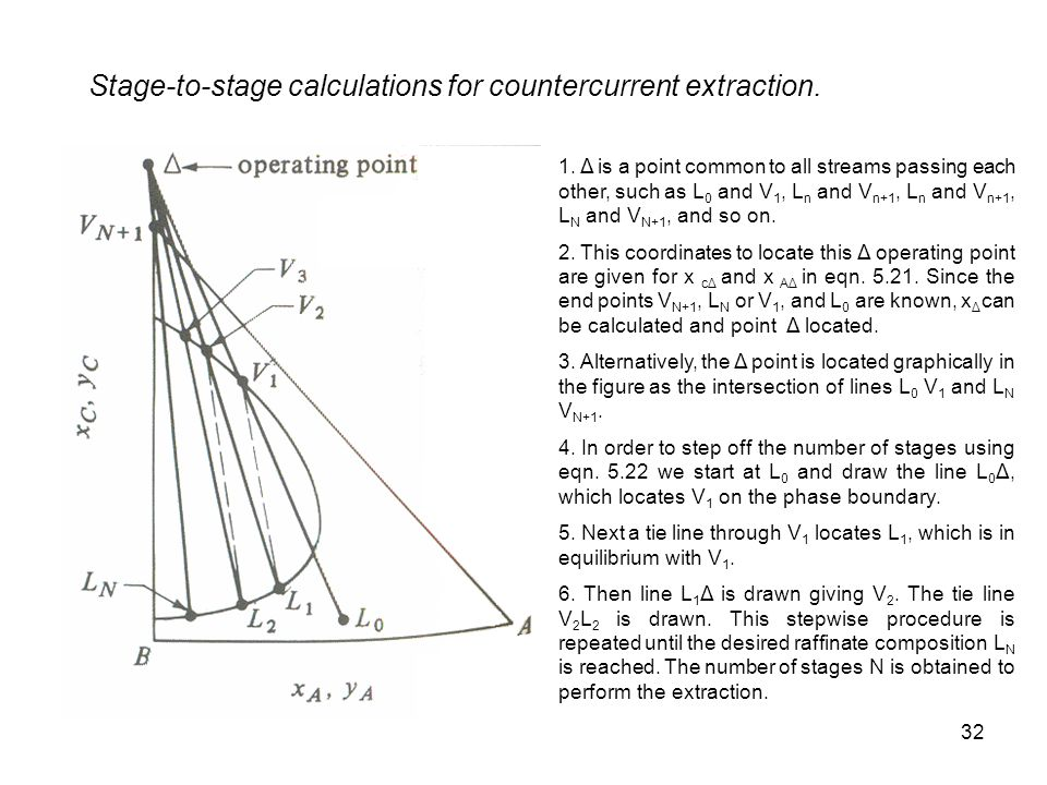 Stage-to-stage calculations for countercurrent extraction.