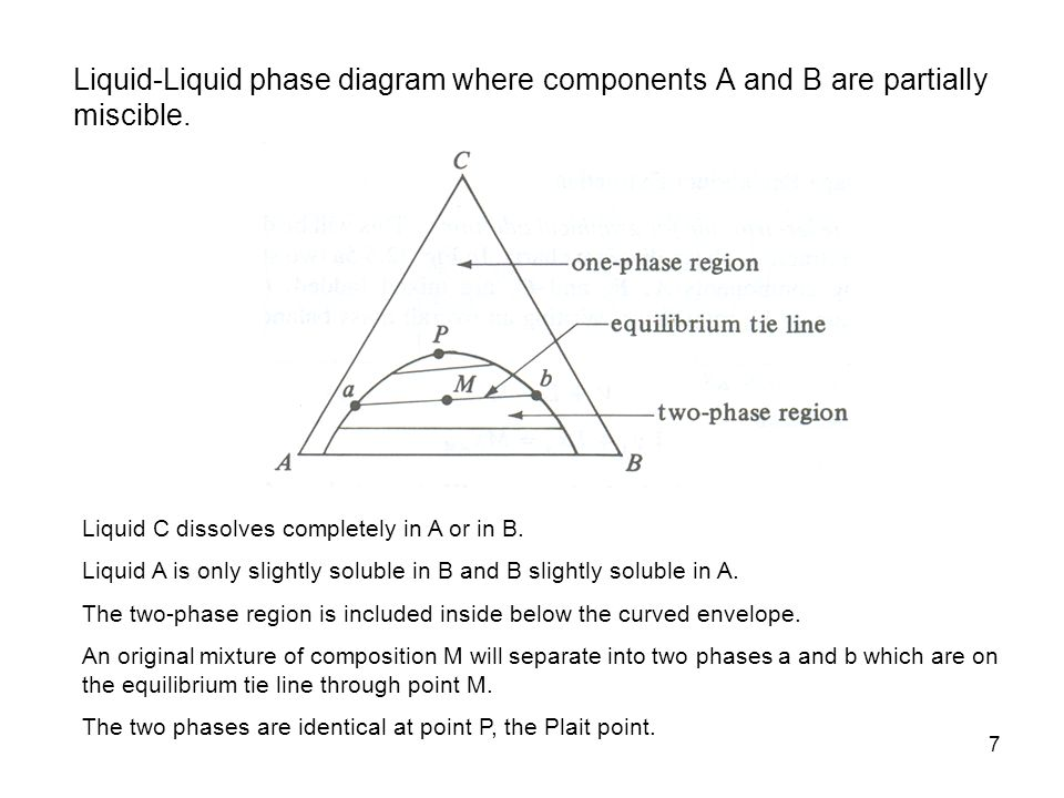 Liquid-Liquid phase diagram where components A and B are partially miscible.