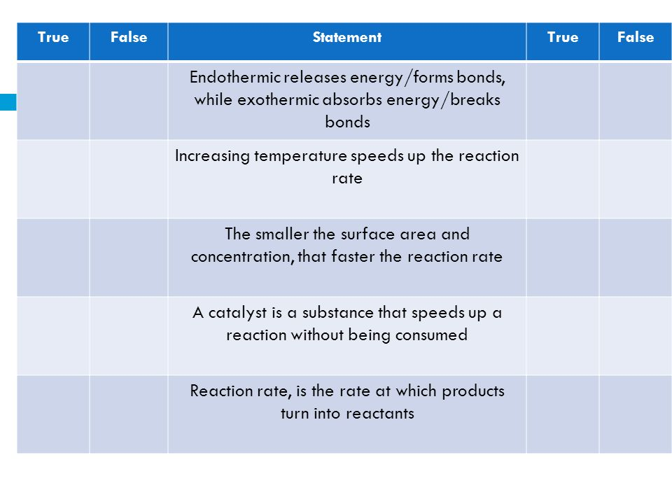 Increasing temperature speeds up the reaction rate