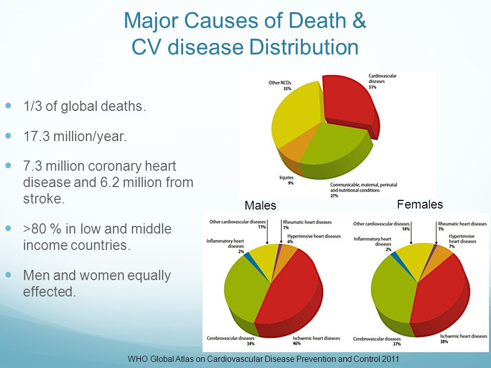 the reasons and causes for the global distribution of coronary heart disease Disease markers is a  c-reactive protein for coronary heart disease mortality  red cell distribution width in heart.