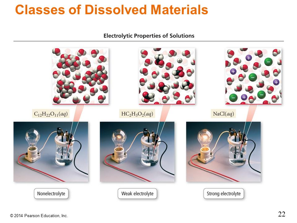 Classes of Dissolved Materials