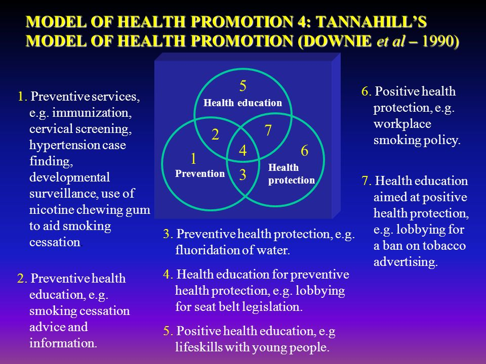 health promotion and models Dr pender developed the health promotion model that is used internationally for research, education, and practice during her active research career, she conducted research testing on the health promotion model with adults and adolescents.