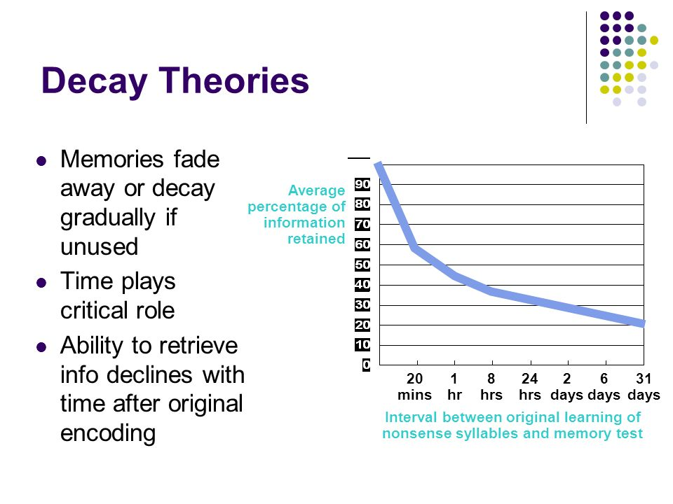 Decay Memory Chapter 6 Memory. - pp...