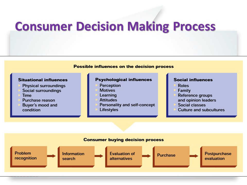 buyer behaviour the consumer decision making process As you have seen, many factors influence a consumer's behavior depending on a consumer's experience and knowledge, some consumers may be able to make quick purchase decisions and other consumers may need to get information and be more involved in the decision process before making a purchase.