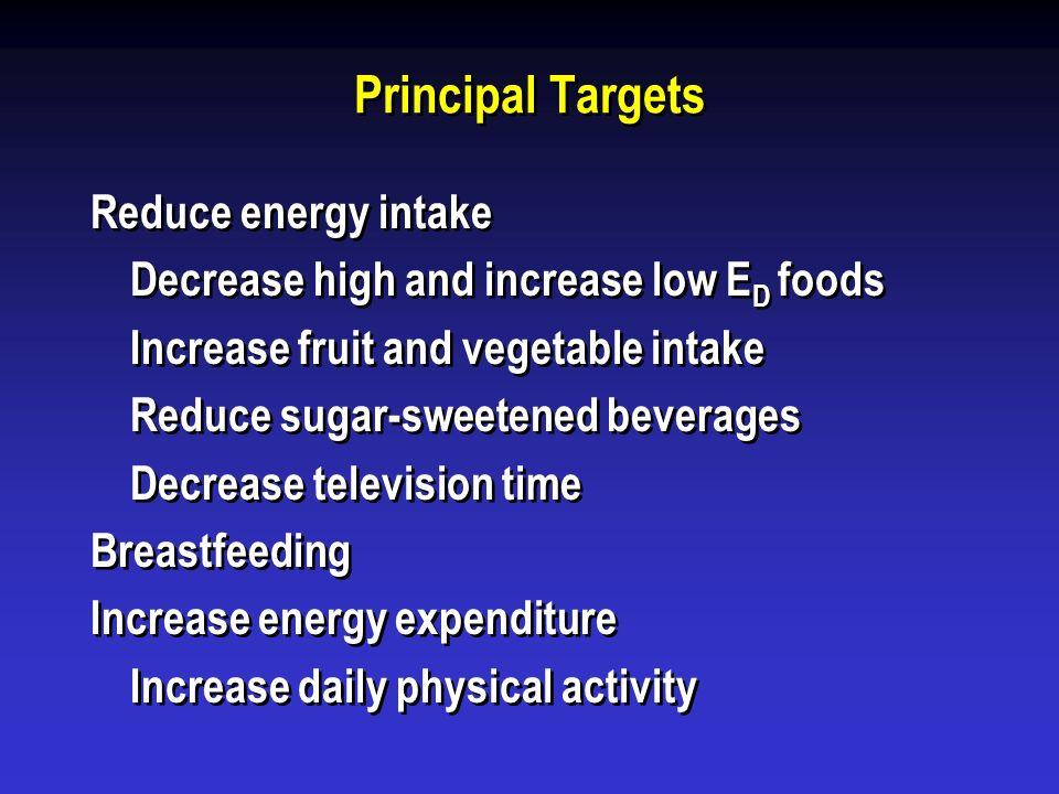 Principal Targets Reduce energy intake