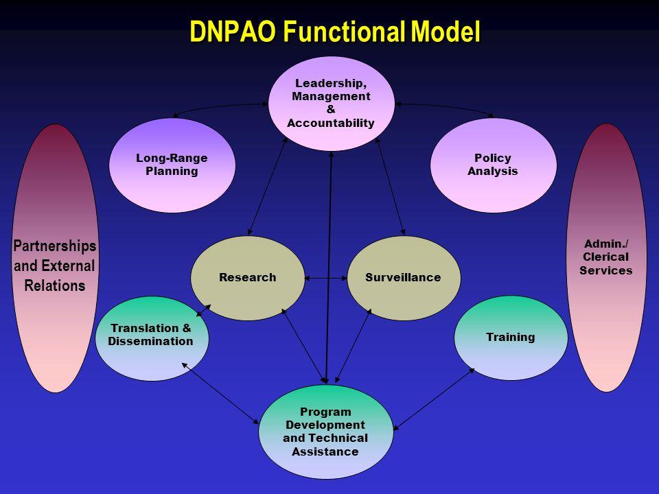 DNPAO Functional Model