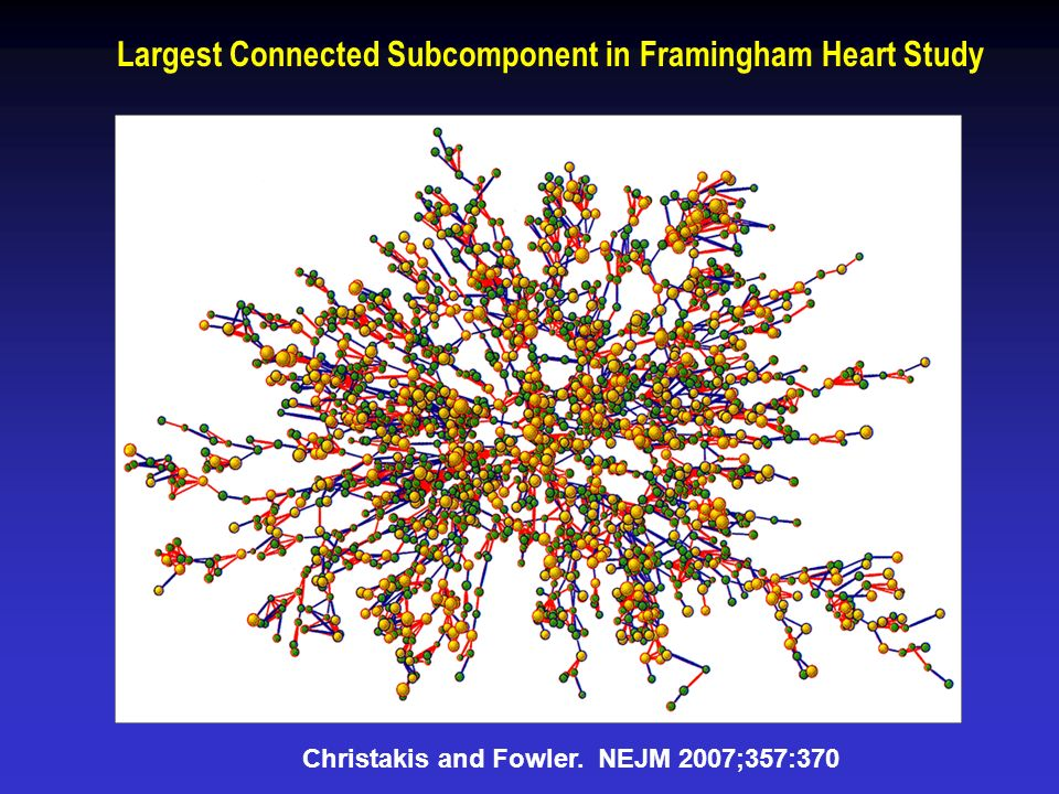 Largest Connected Subcomponent in Framingham Heart Study