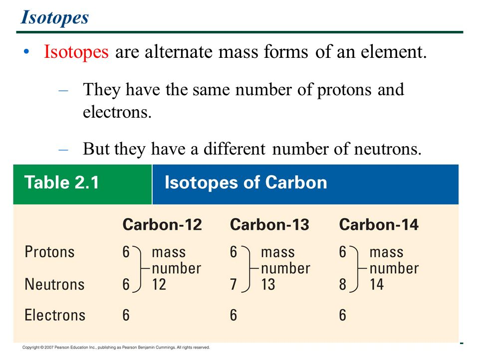 Isotopes are alternate mass forms of an element.