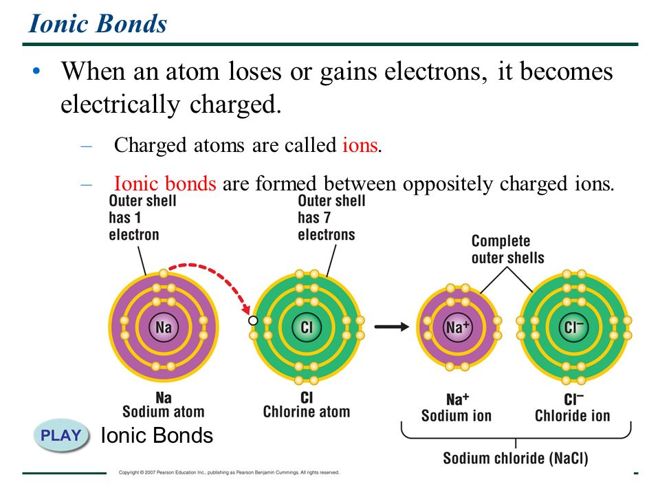 Ionic Bonds When an atom loses or gains electrons, it becomes electrically charged. Charged atoms are called ions.