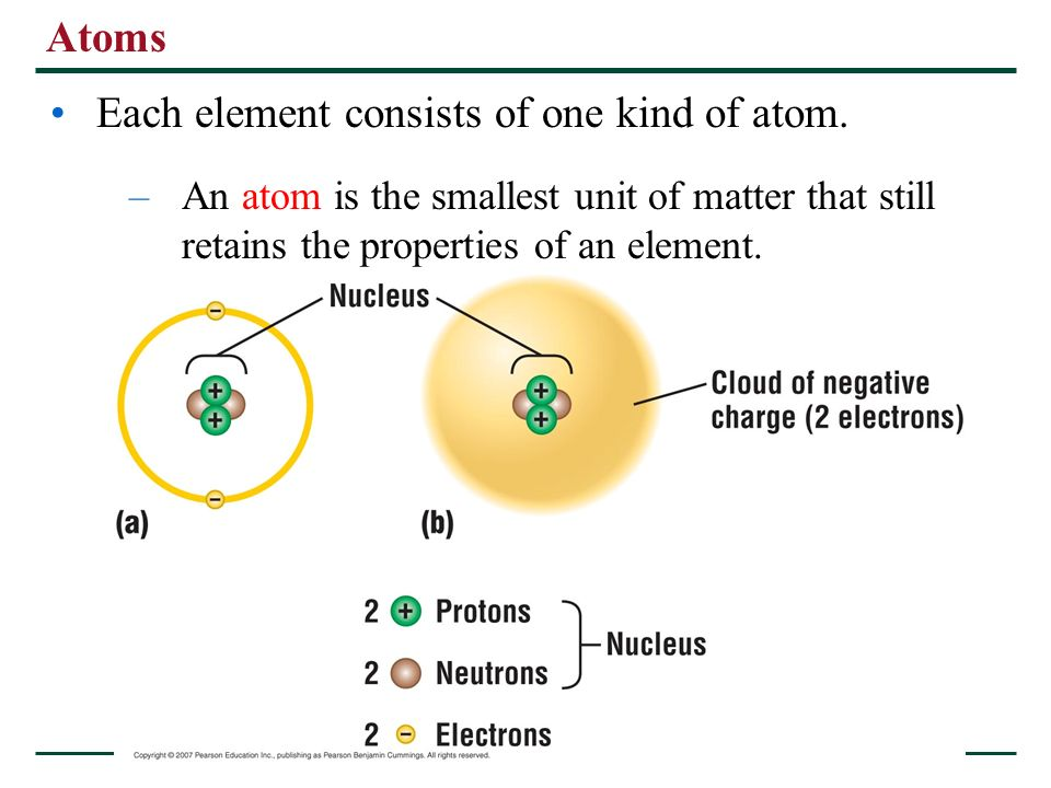 Each element consists of one kind of atom.