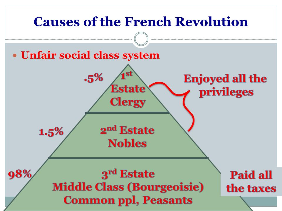 french revolution 3rd estate essay Free essay: revolution in france in 1789 the causes of the revolution in the 1st estate had extreme power over the 3rd the french revolution of 1789 essay.