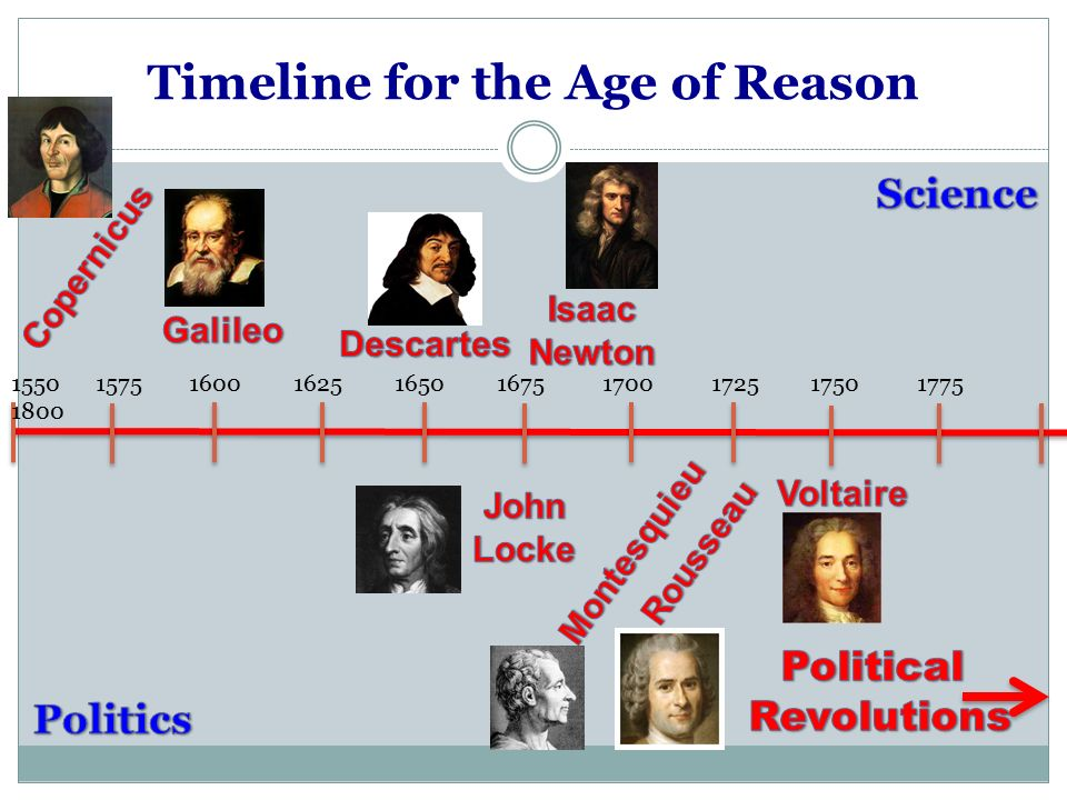 Timeline for the Age of Reason