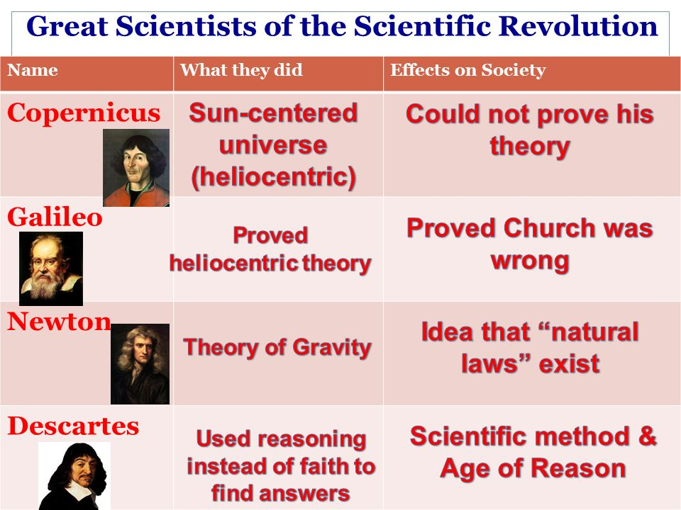 Great Scientists of the Scientific Revolution