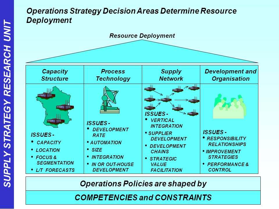 strategic operations issues Let's define strategic, tactical and operational planning apr 3rd, 2014 strategic planning is an organization's process of defining its strategy, or direction.