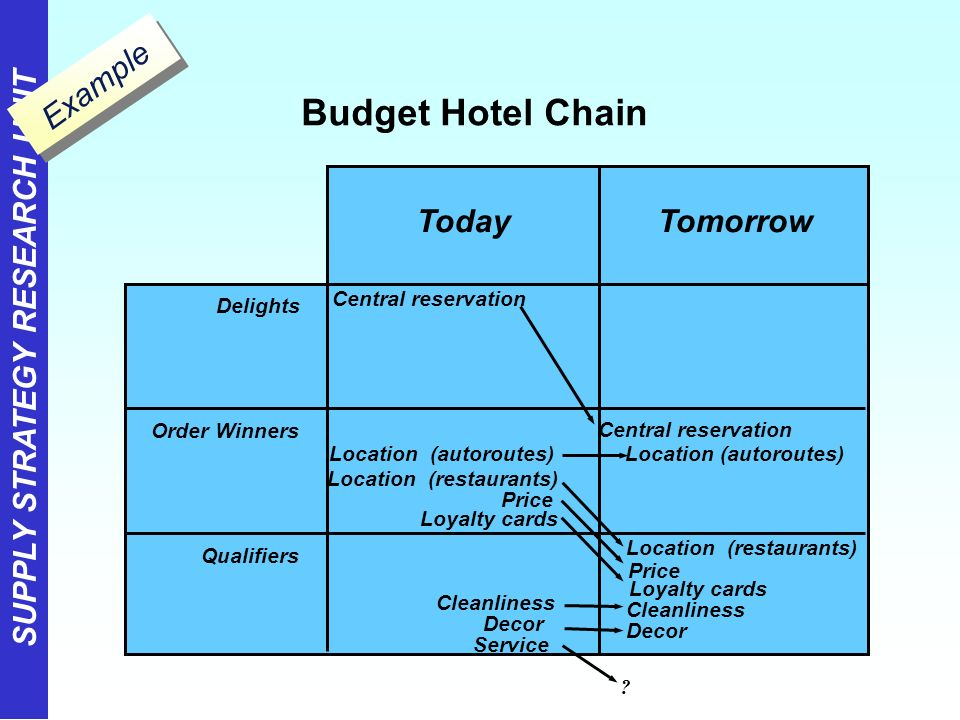 Developing an operations strategy ppt download for Central reservation hotel