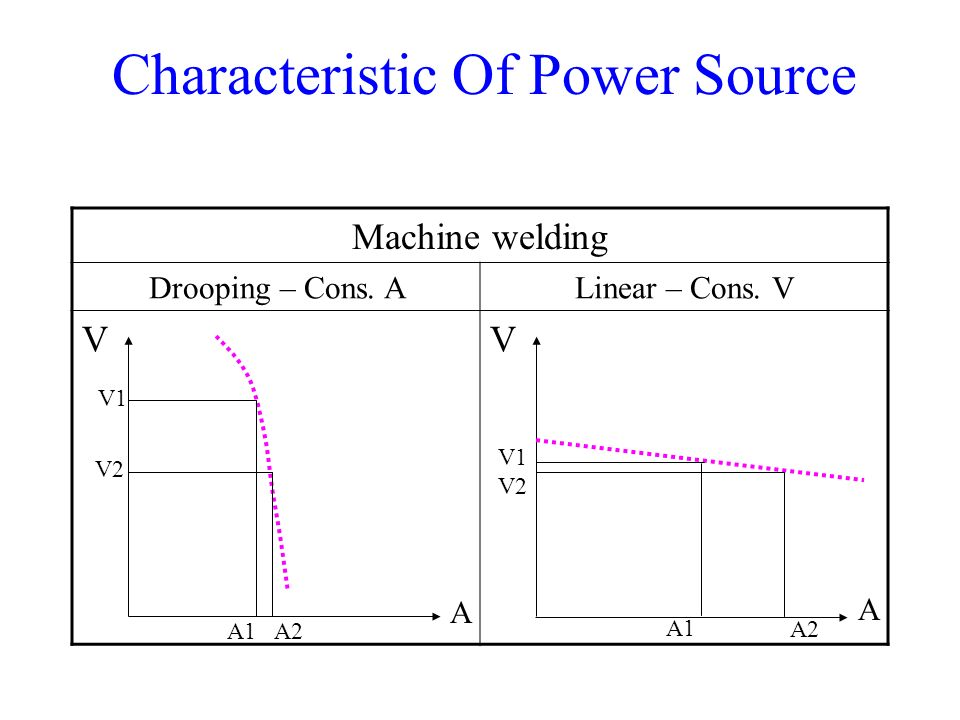 Characteristic Of Power Source