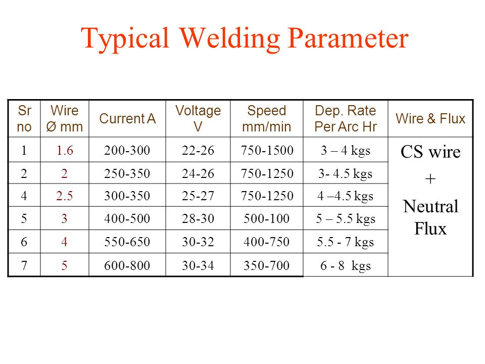 Typical Welding Parameter
