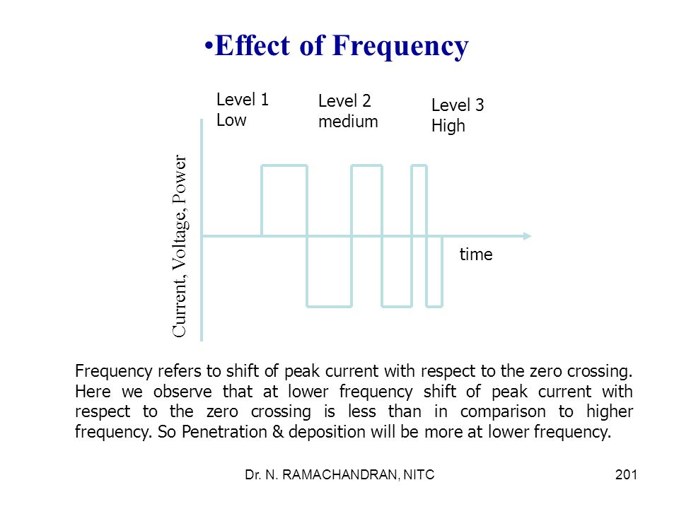 Effect of Frequency Current, Voltage, Power Level 1 Level 2 Level 3