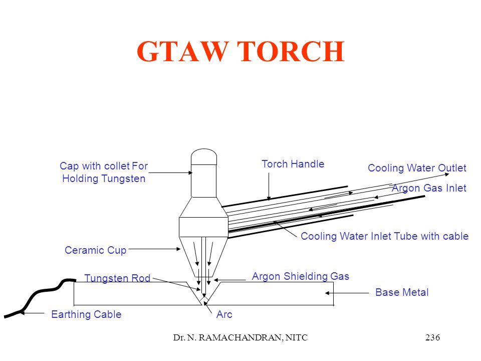 GTAW TORCH Cap with collet For Holding Tungsten Torch Handle