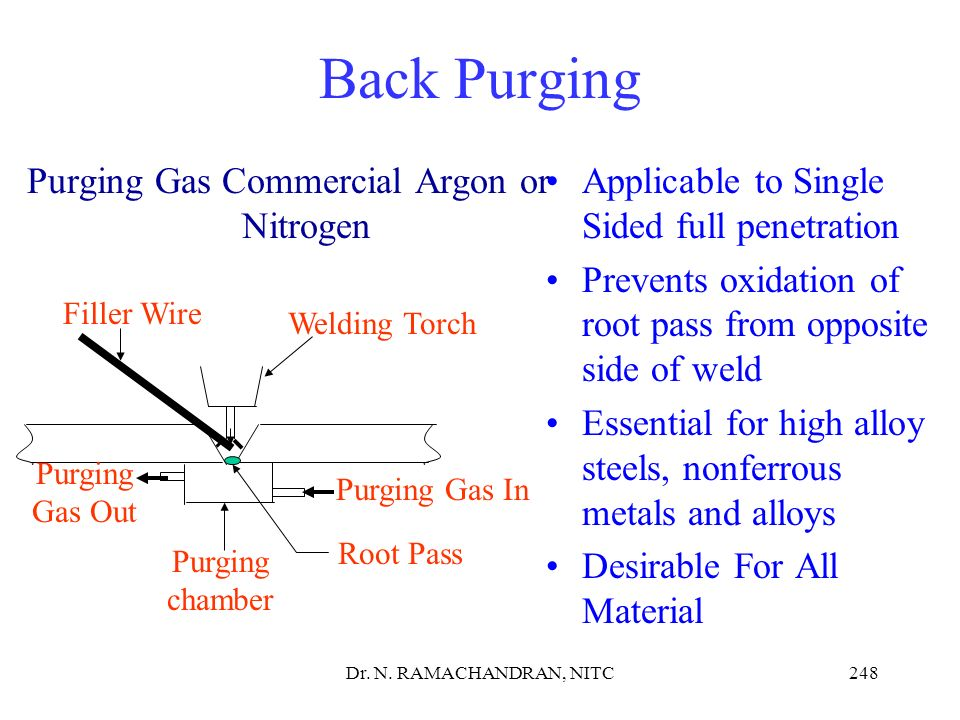 Purging Gas Commercial Argon or Nitrogen