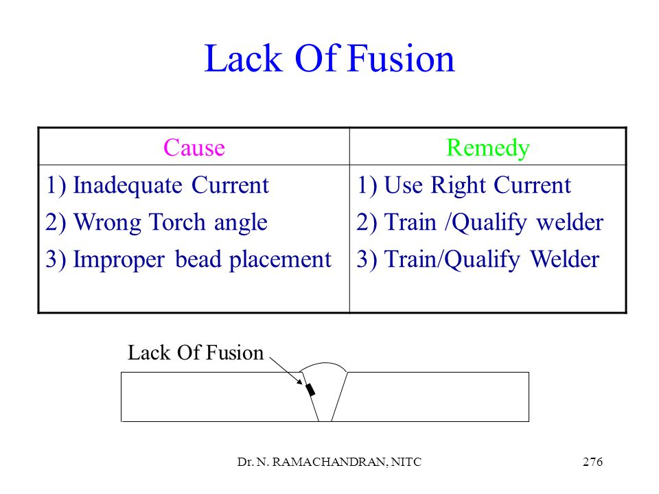 Lack Of Fusion Cause Remedy Inadequate Current Wrong Torch angle