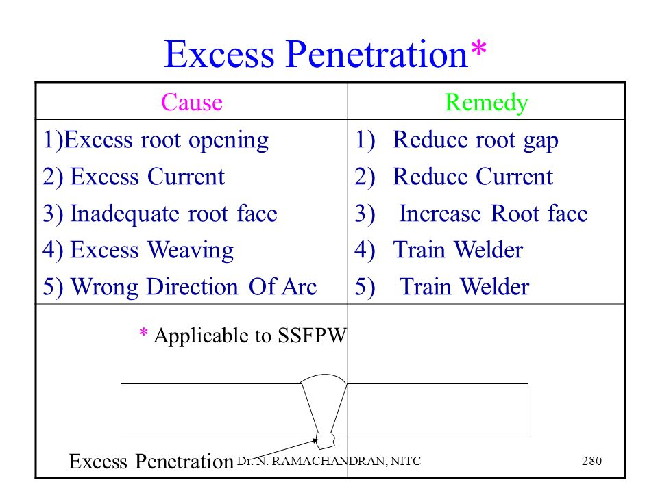 Excess Penetration* Cause Remedy Excess root opening Excess Current
