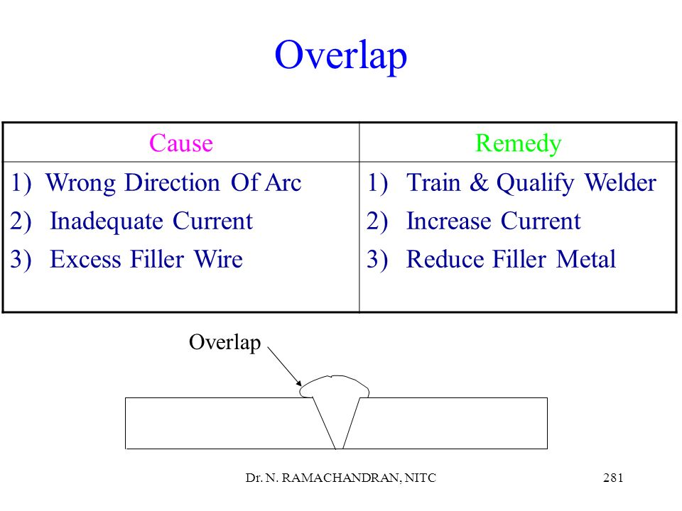 Overlap Cause Remedy 1) Wrong Direction Of Arc Inadequate Current