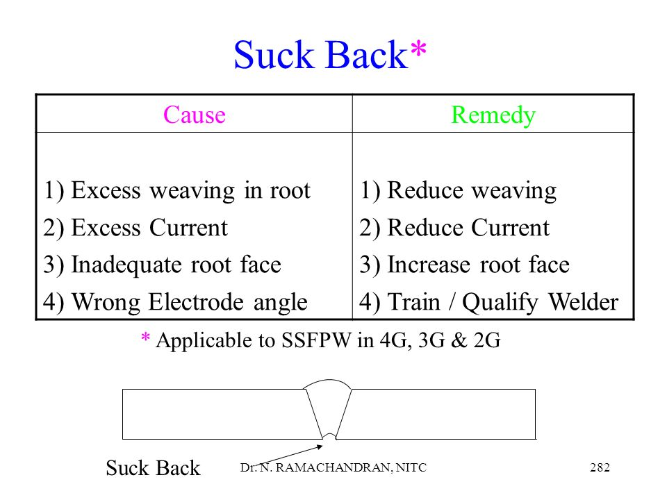 Suck Back* Cause Remedy Excess weaving in root Excess Current