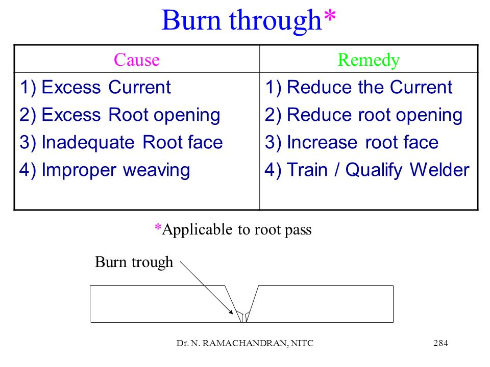 Burn through* Cause Remedy Excess Current Excess Root opening