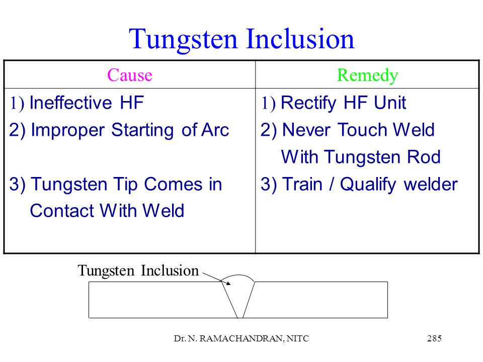 Tungsten Inclusion Cause Remedy Ineffective HF