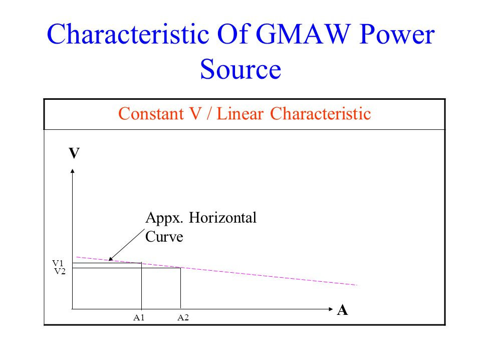 Characteristic Of GMAW Power Source