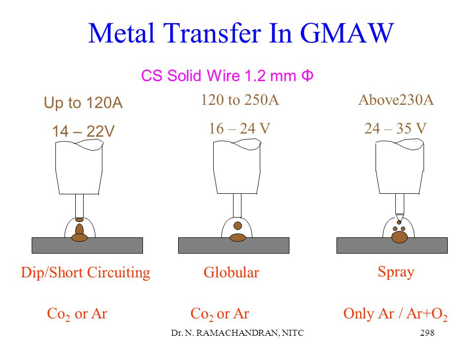 Metal Transfer In GMAW CS Solid Wire 1.2 mm Φ 120 to 250A 16 – 24 V