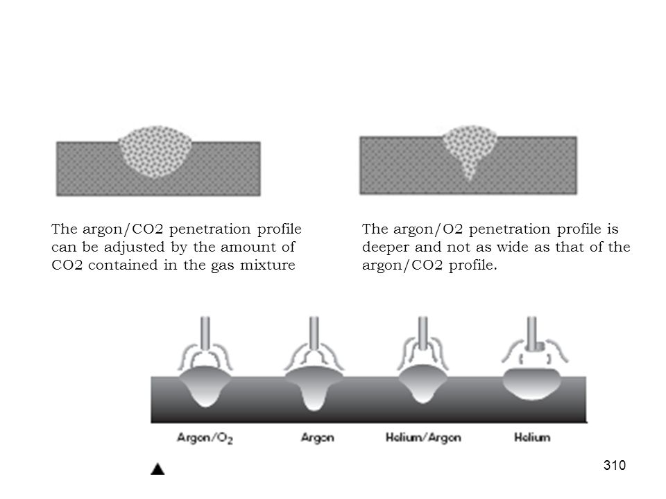 The argon/CO2 penetration profile can be adjusted by the amount of CO2 contained in the gas mixture