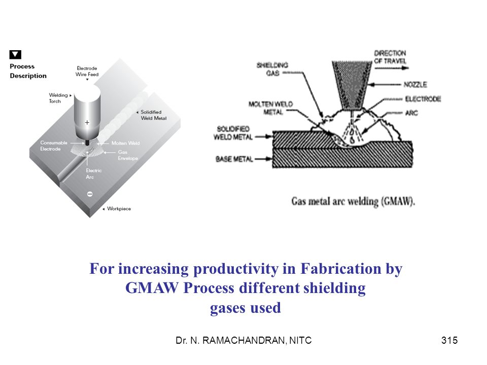 For increasing productivity in Fabrication by