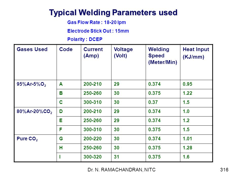 Typical Welding Parameters used