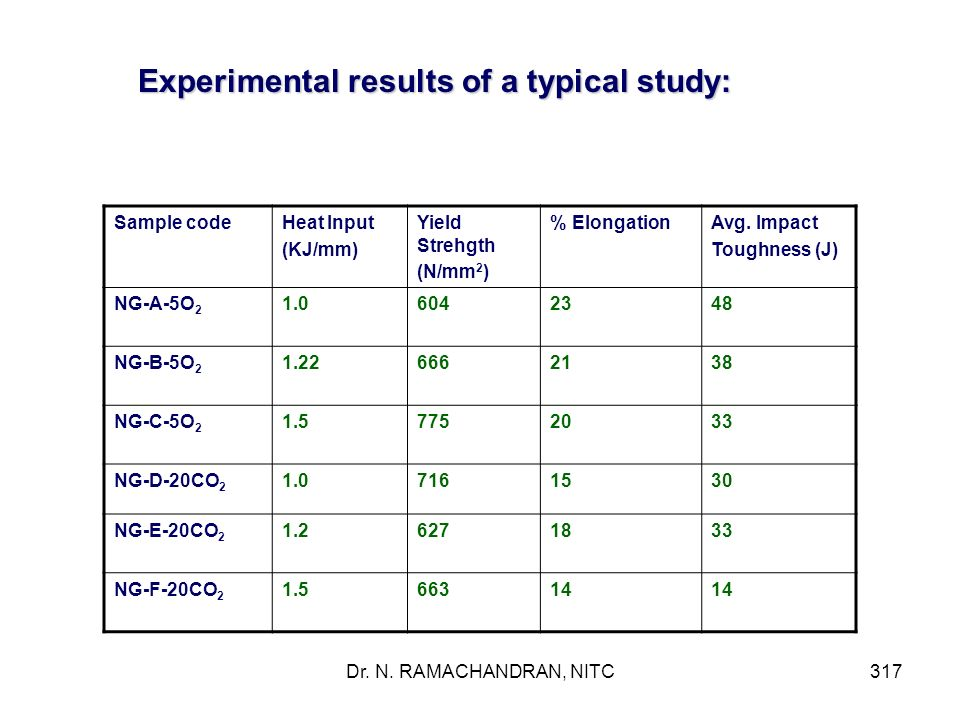 Experimental results of a typical study: