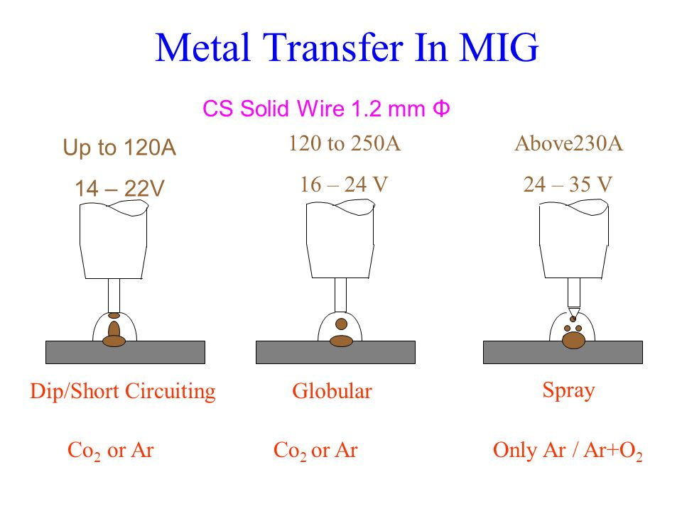 Metal Transfer In MIG CS Solid Wire 1.2 mm Φ 120 to 250A 16 – 24 V
