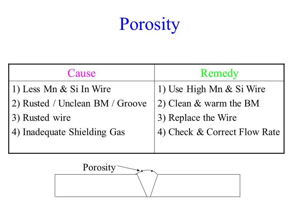 Porosity Cause Remedy Less Mn & Si In Wire