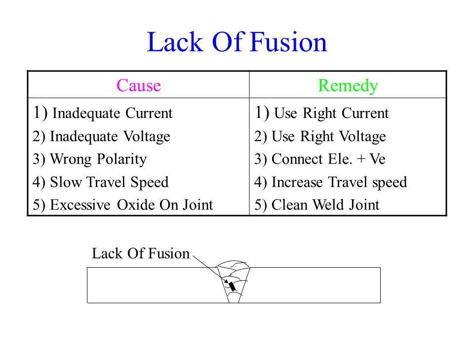 Lack Of Fusion Cause Remedy Inadequate Current Use Right Current