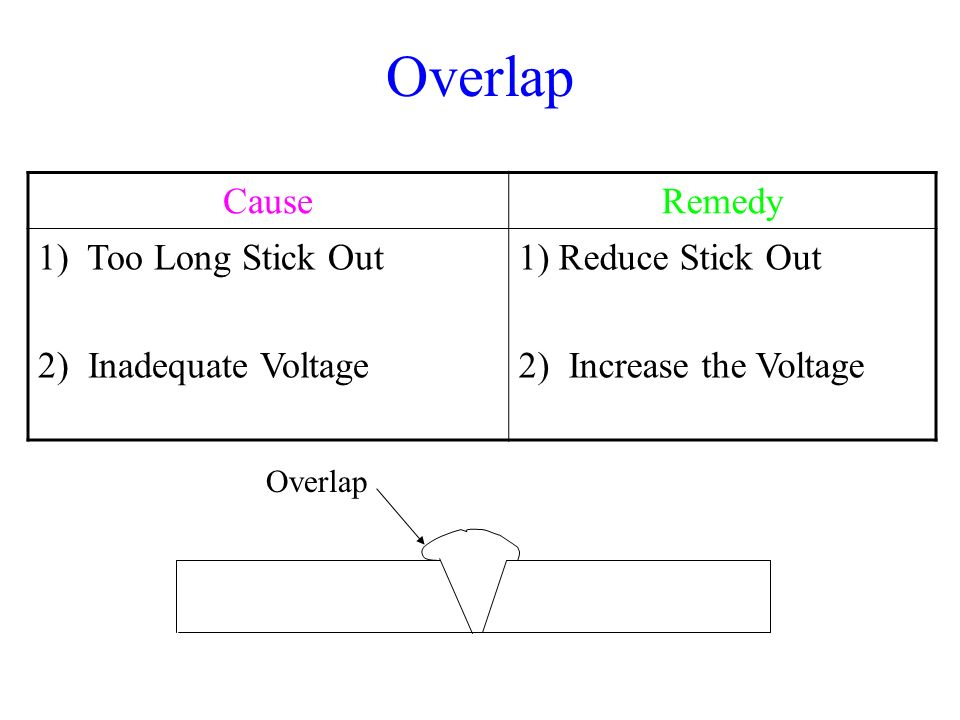 Overlap Cause Remedy 1) Too Long Stick Out 2) Inadequate Voltage