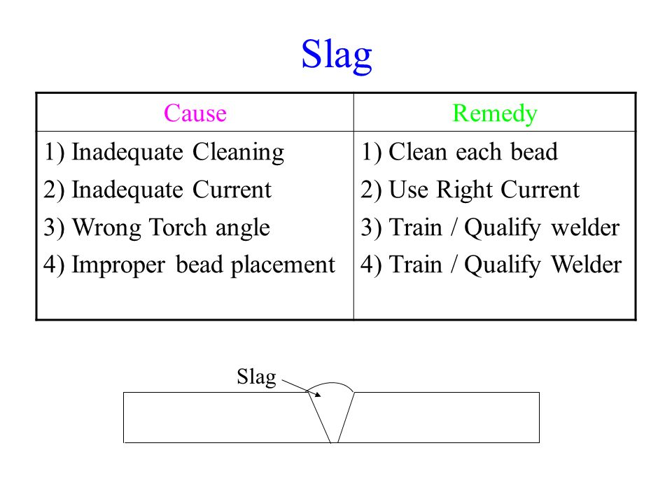 Slag Cause Remedy Inadequate Cleaning Inadequate Current