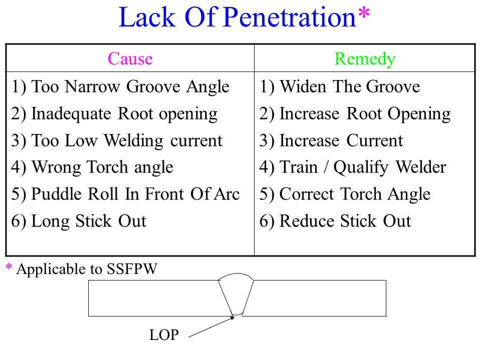 Lack Of Penetration* Cause Remedy Too Narrow Groove Angle