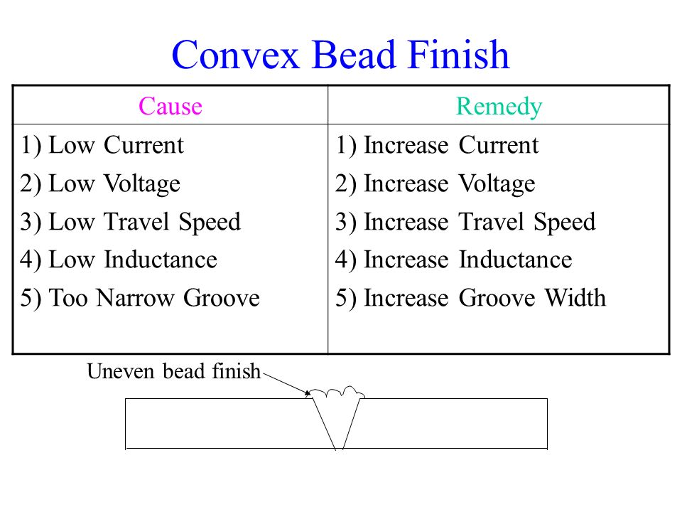 Convex Bead Finish Cause Remedy Low Current Low Voltage