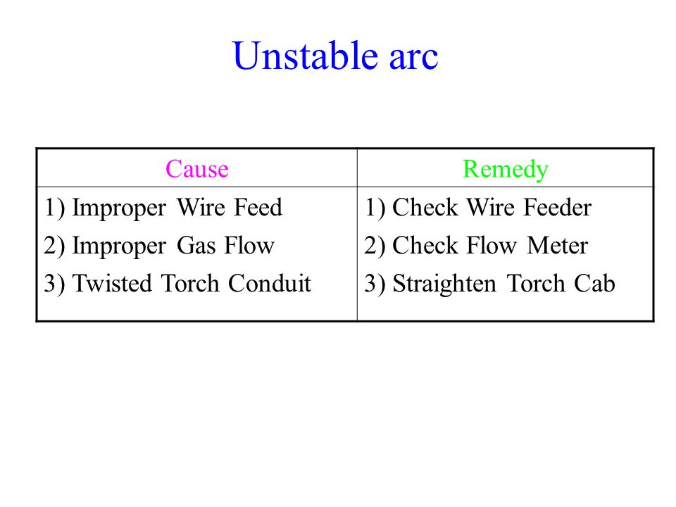 Unstable arc Cause Remedy Improper Wire Feed Improper Gas Flow