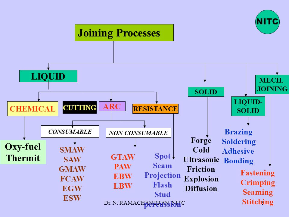 Joining Processes LIQUID Oxy-fuel Thermit NITC CHEMICAL ARC Forge Cold