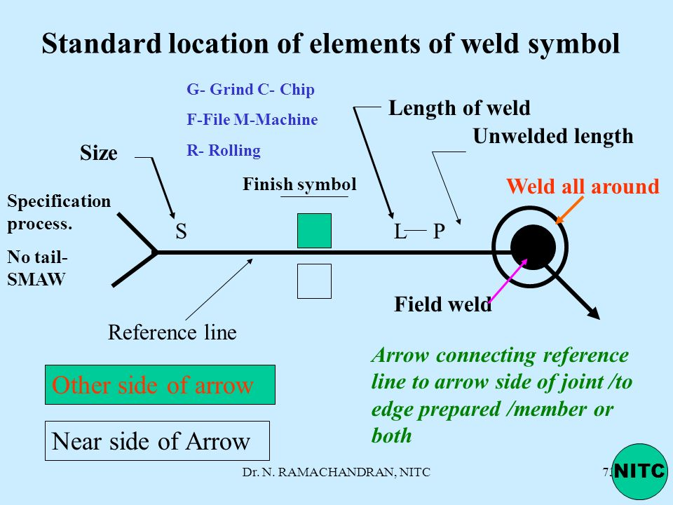 Standard location of elements of weld symbol