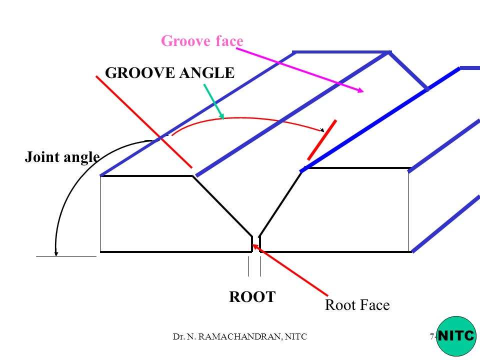 Groove face GROOVE ANGLE Joint angle ROOT Root Face NITC