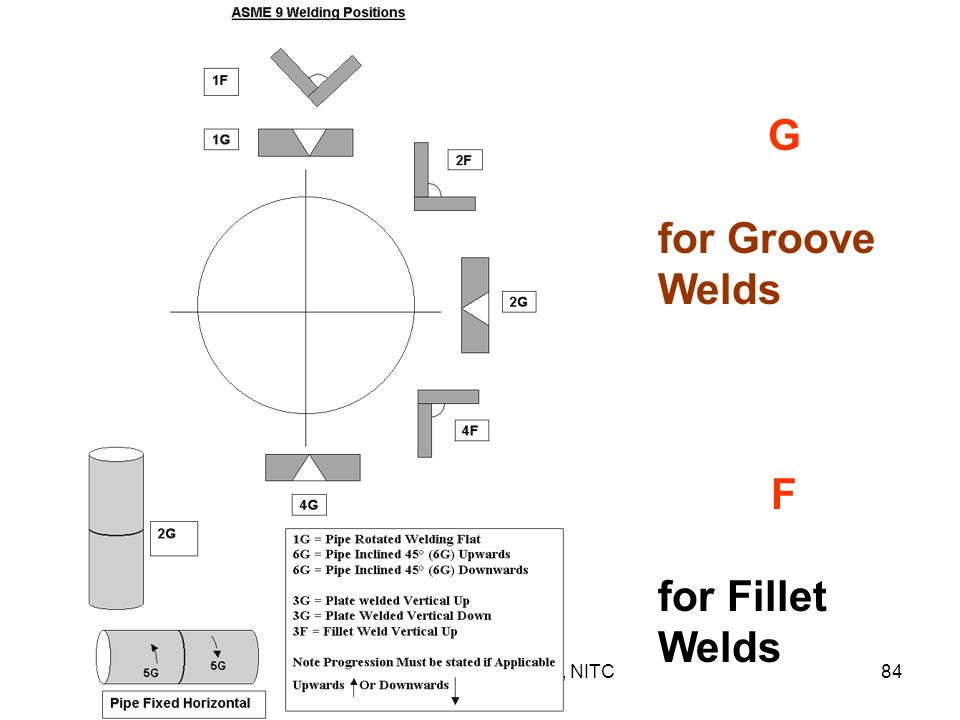 G for Groove Welds F for Fillet Welds Dr. N. RAMACHANDRAN, NITC