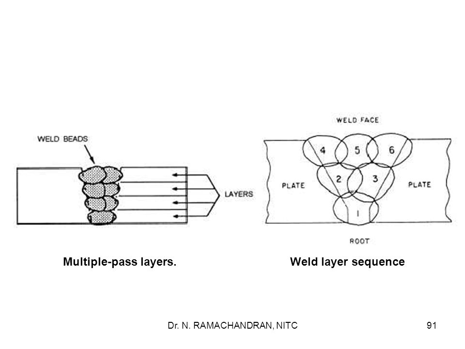 Multiple-pass layers. Weld layer sequence
